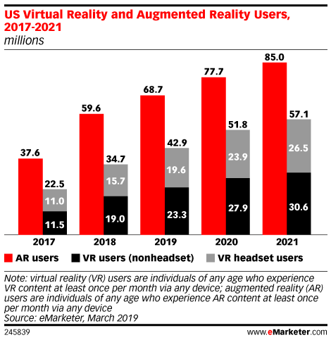 AR users