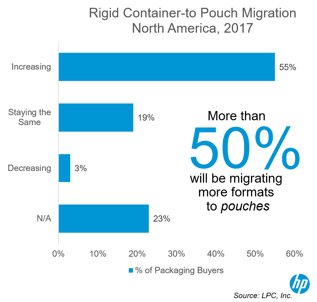 The Reasons Your Company Should Migrate from Container to Pouch