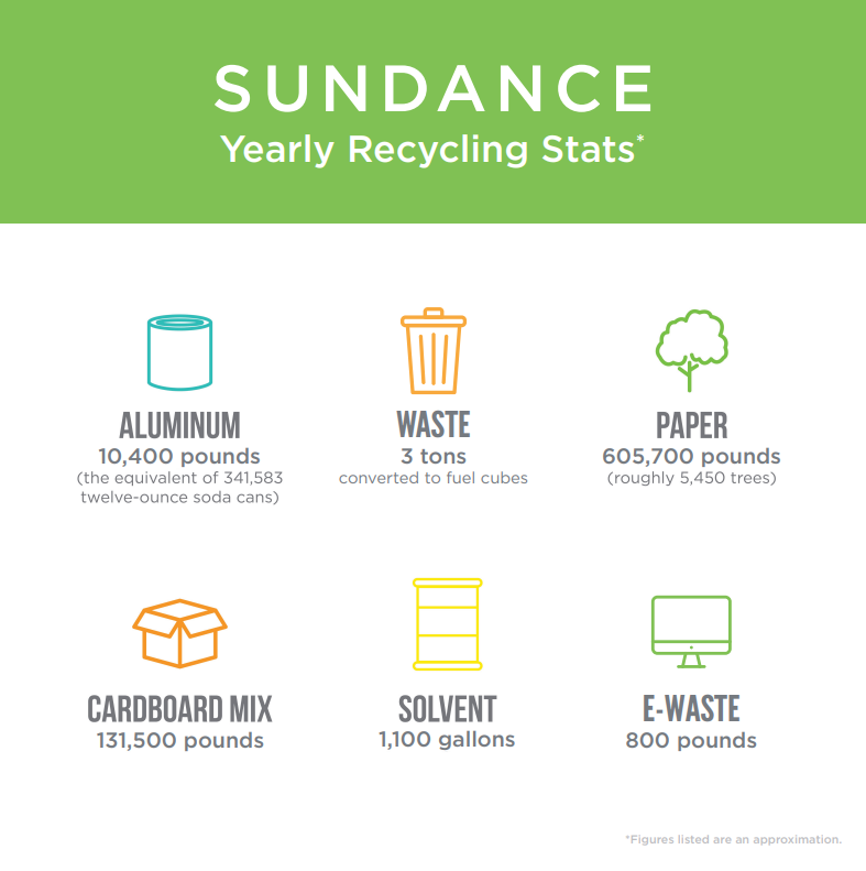 Recycling, Packaging, and the Environment