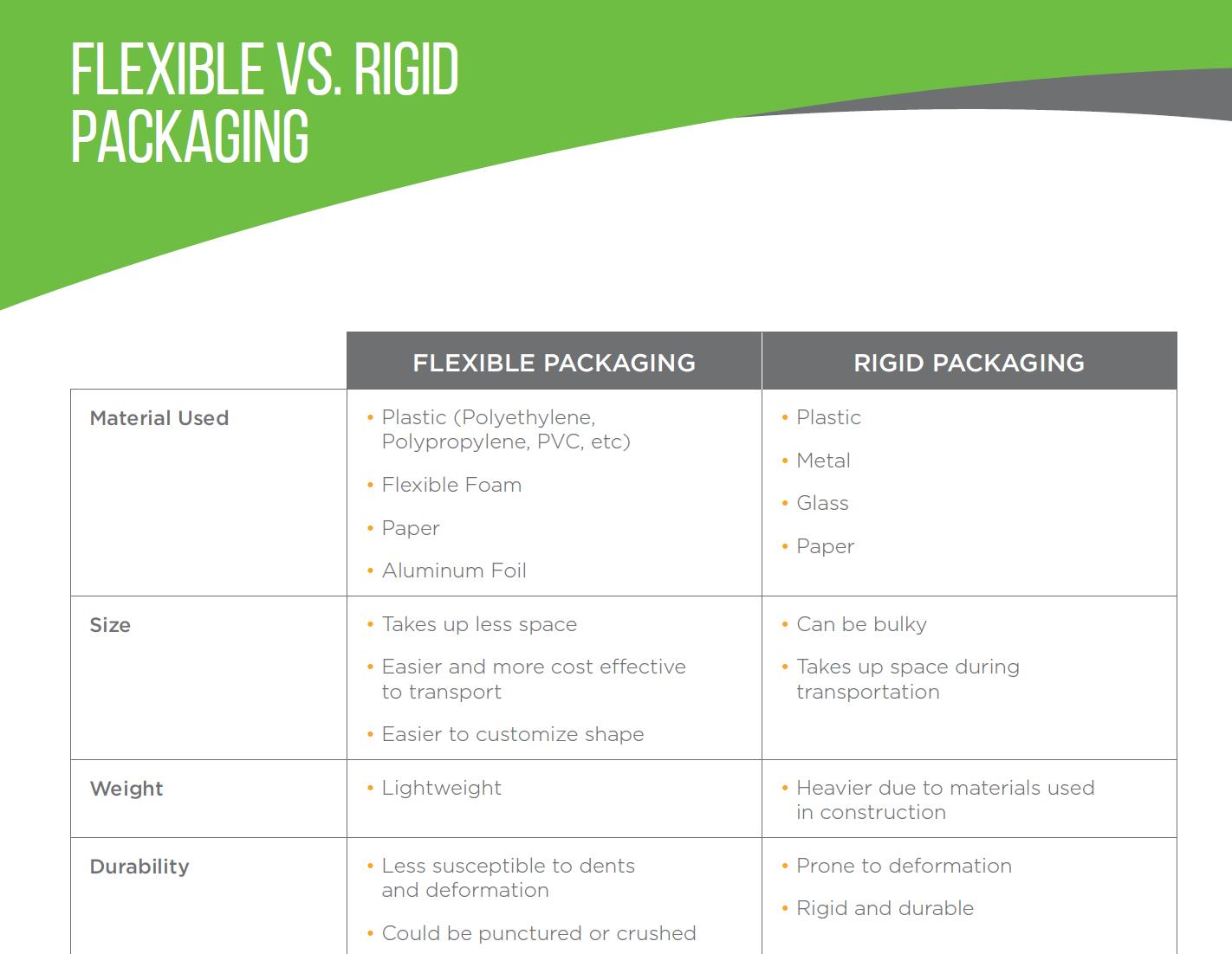 Flexible vs Rigid Packaging: Cheat Sheet